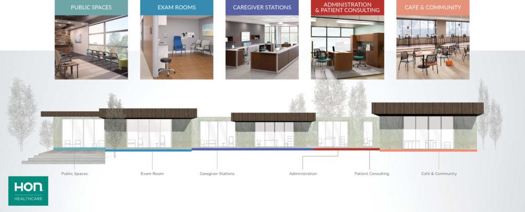 HON Healthcare Spaces